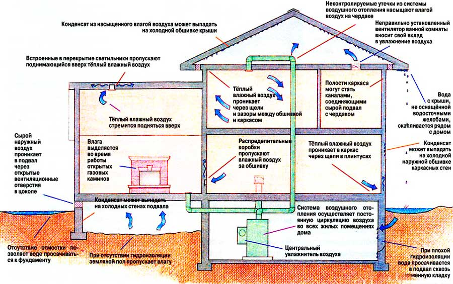 5-kak-izbavitsya-ot-kondensata